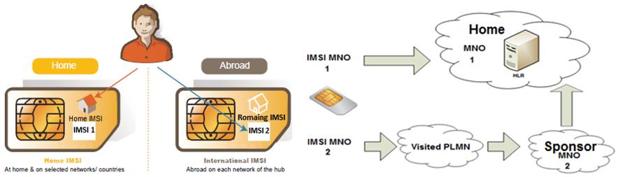 Multi IMSI for sponsored roaming | Diameter Routing Software