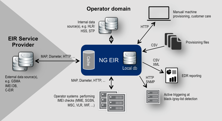 virtualized EIR | Diameter Routing Software